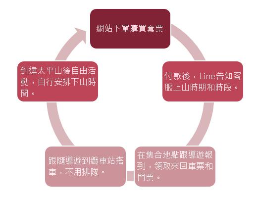 纜車流程3