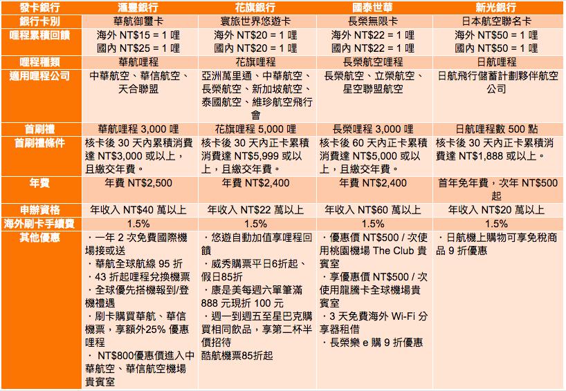 台灣信用卡優惠比較